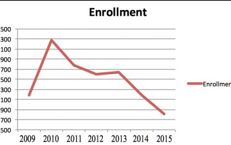 Enrollment down 5.2 percent